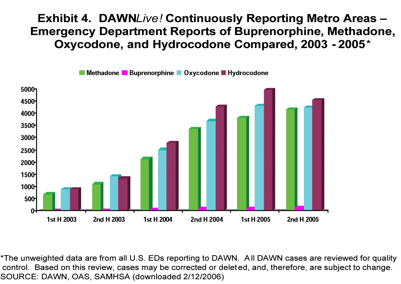 graph of steroid use in sports
